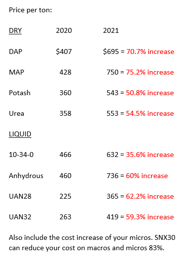 fertilizer cost chart.PNG