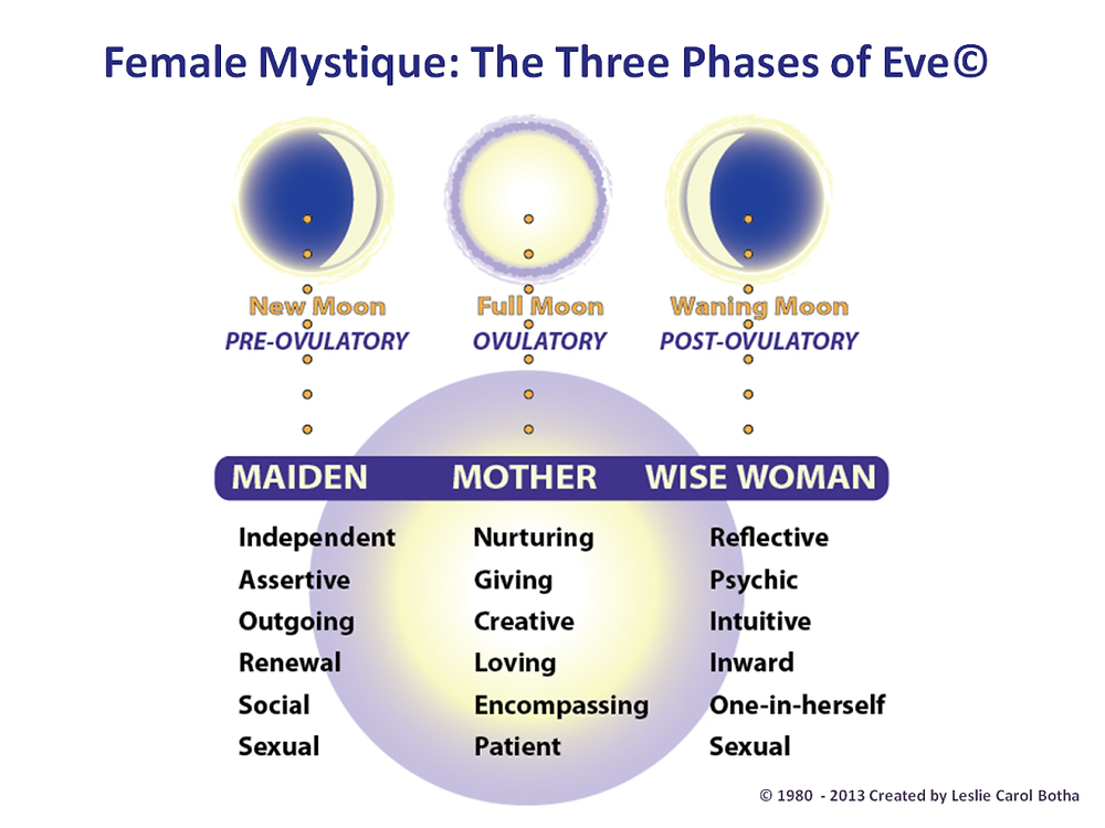 Female Mystique: The Three Phases of Eve©