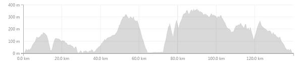 Rovijn-Porec-Motovun-Rovijn Profile.PNG