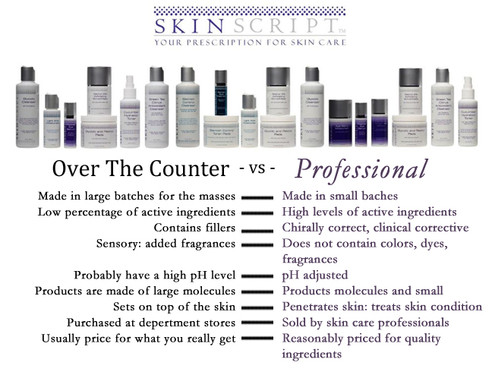 over the counter vs professional.jpg