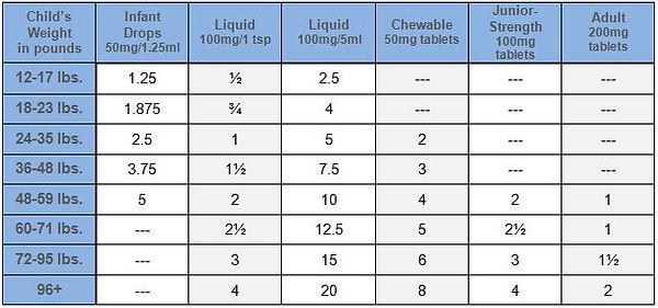Ibuprofen dosage chart.jpg