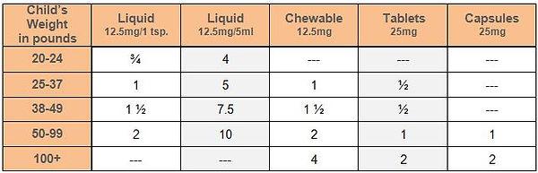 Benadryl Dosage Chart.jpg