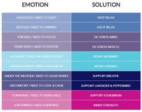 emotionSolutionsuggestionchart.png