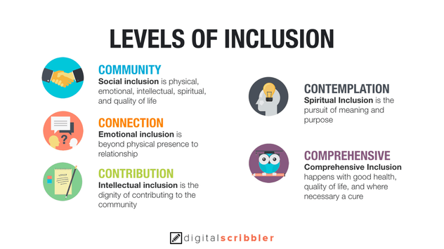 5-levels-inclusion.png