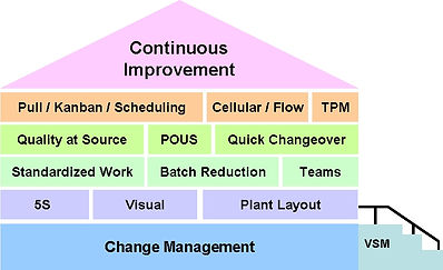 House-of-lean-management