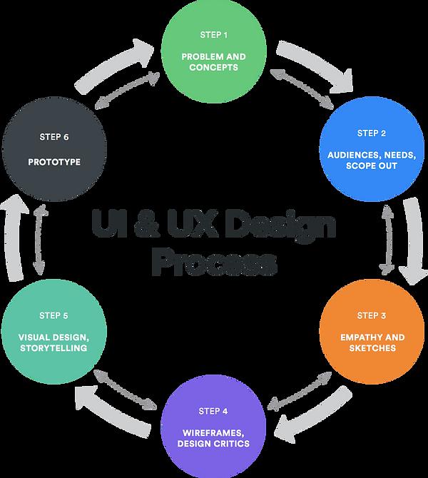 ui-ux-process.png