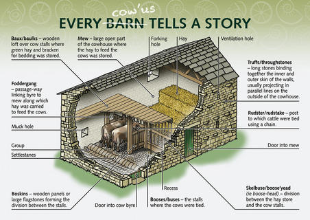 YORKSHIRE DALES BARN DIAGRAM  For a project interpreting the barns of the Yorkshire Dales National Park.