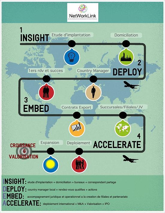 Accelerateur de croissance internationale de Startups et PME : Accelerer votre déploiement à l'international