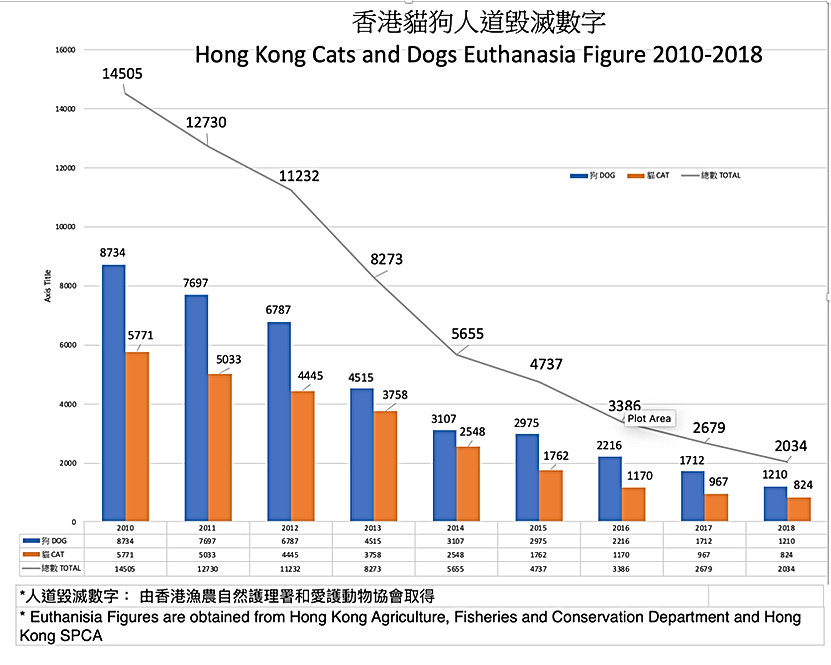 香港貓狗人道毀滅數字 Hong Kong Cats and Dogs Euthanasia Figure