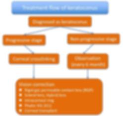 Treatment flow of keratoconus.jpg