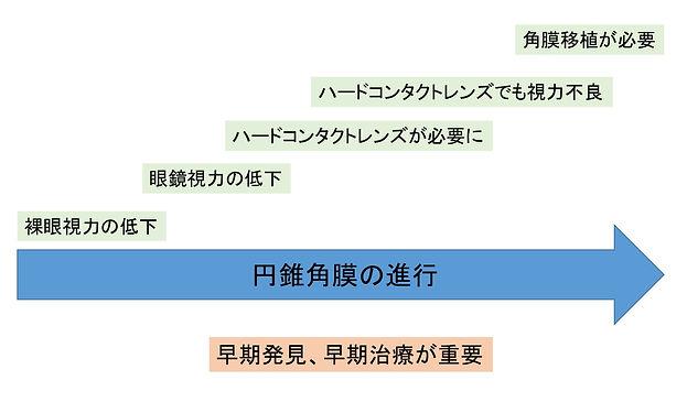 円錐角膜の進行.jpg
