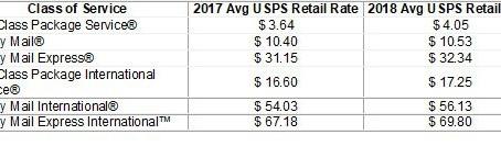 Почтовая служба США USPS увеличила расценки на доставку