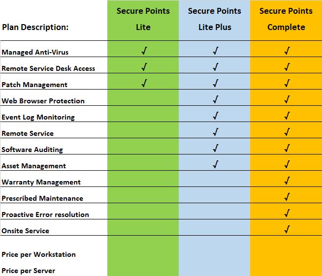 secure_points_matrix.png