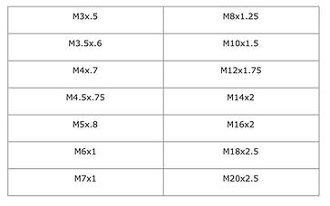 Metric Sizes