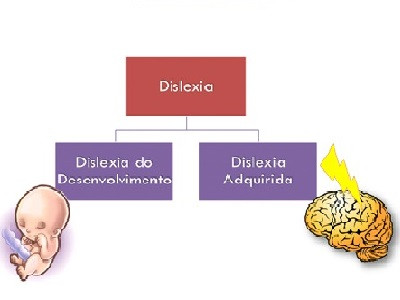 DISLEXIA DO DESENVOLVIMENTO E DISLEXIA ADQUIRIDA