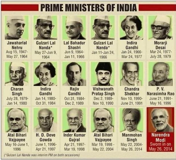 list-of-all-prime-minister-india.webp