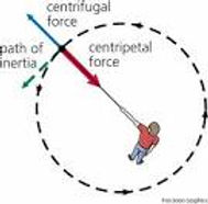 Centrifuagl force.jpg