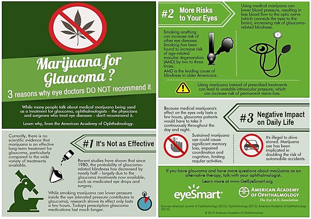 Marijuana and Glaucoma