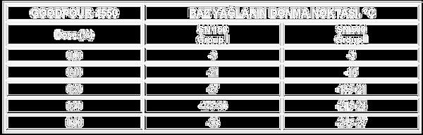 Performans Tablosu PMA Tip Ppd TR