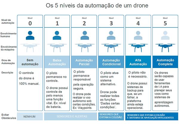 Nível de automação de um drone