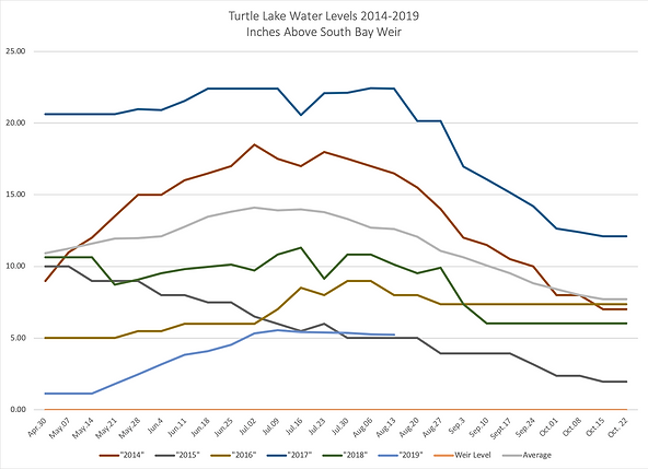 Turtle Lake Water Levels 2014-19 inches.