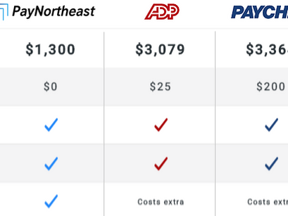 PayNortheast vs ADP vs Paychex:  2019 Price & Features Comparison