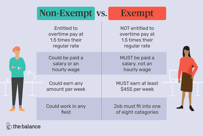 exempt vs non-exempt