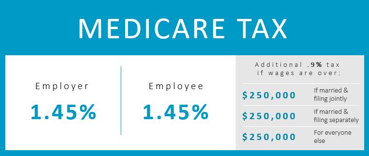 Understanding Medicare Tax