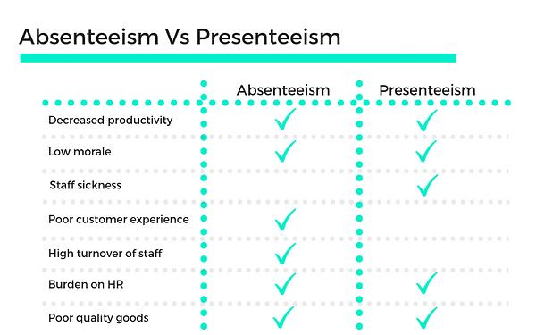 Absenteeism-Vs-Presenteeism-3.png