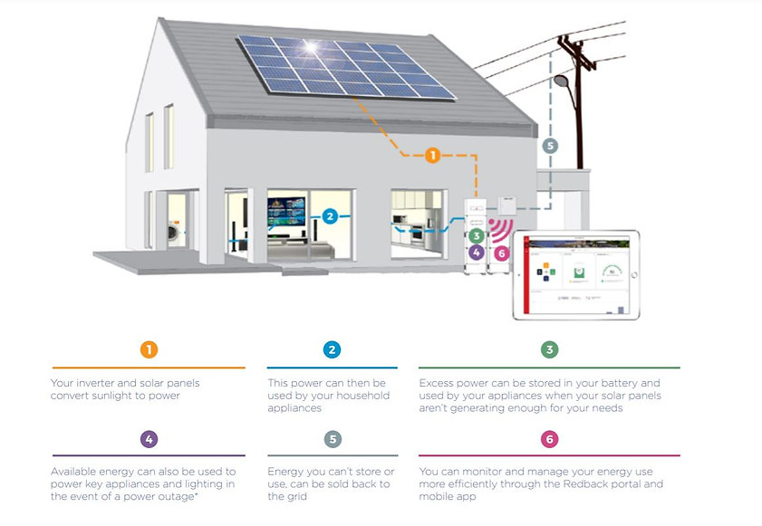 How Solar works with Redback Battery Storage
