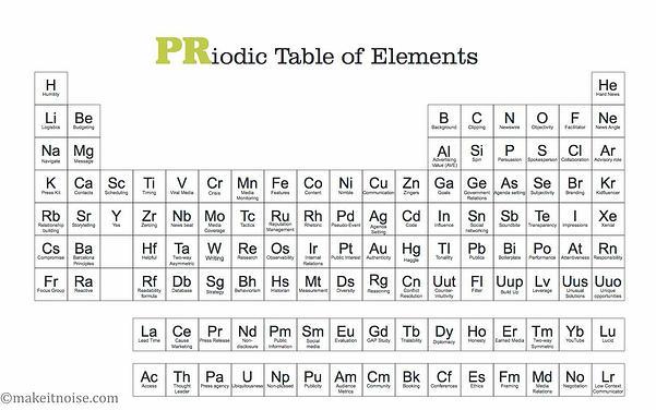 Bảng tuần hoàn các nguyên tố PR