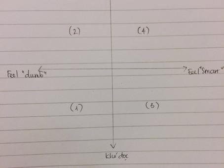 Reading Level & Quan điểm về bài viết tốt