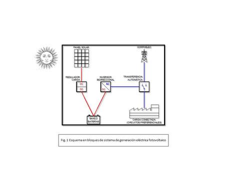 Transición a fuentes alternativas de energía