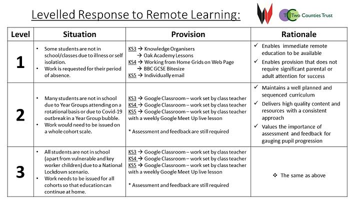 Wilsthorpe School - Levelled Response to