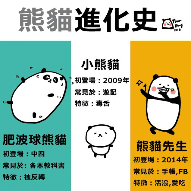 Evolution of Panda (2016)
