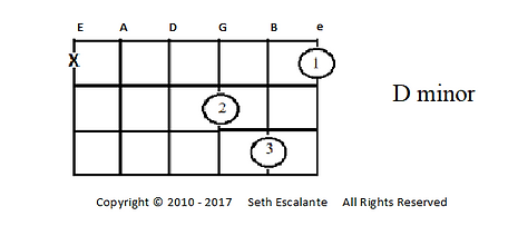Open chords 10 - D minor.png
