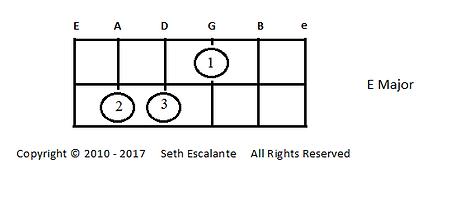 Open Chord 2 - E major.png