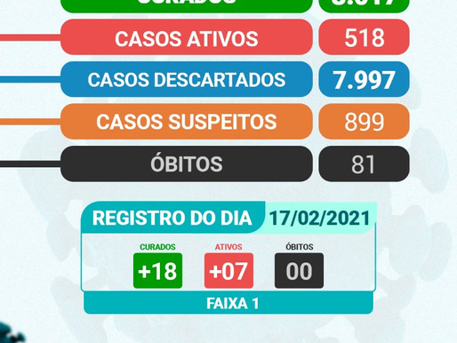Arcoverde contabiliza 07 novos casos e 18 curados da Covid-19
