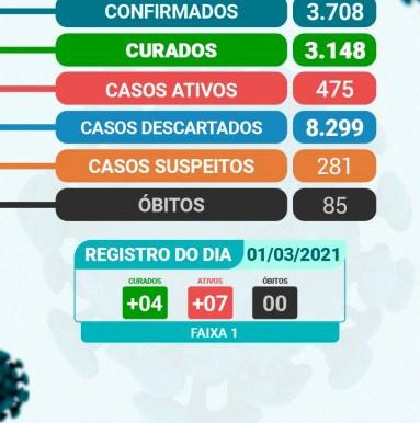 Arcoverde registra mais 07 confirmados e 04 curados da Covid-19