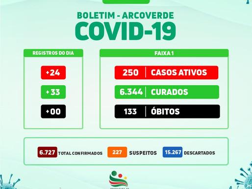 Boletim: Arcoverde contabiliza 24 novos casos e 33 curados da Covid-19