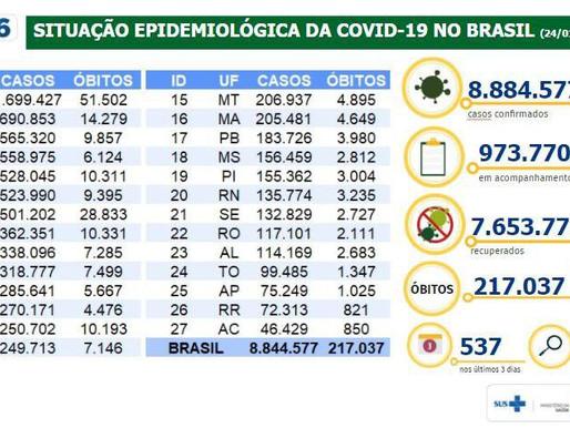 Brasil confirma mais 592 mortes por covid-19, e total chega a 217.037