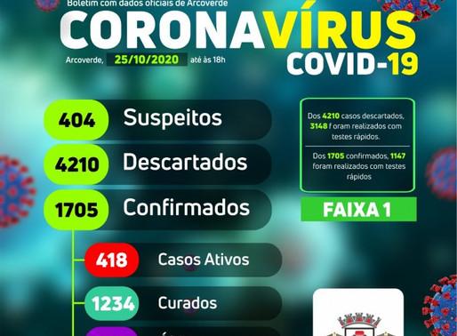 Boletim: Arcoverde contabiliza dois novos casos de Covid-19