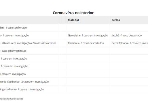 Coronavírus: veja números no Agreste, Mata Sul e Sertão de Pernambuco