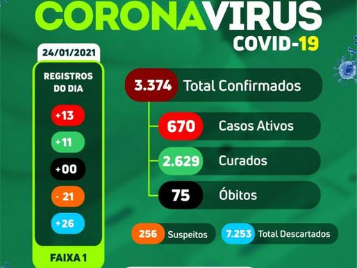 Arcoverde registra 13 casos e 11 curados da Covid-19, neste domingo (24)