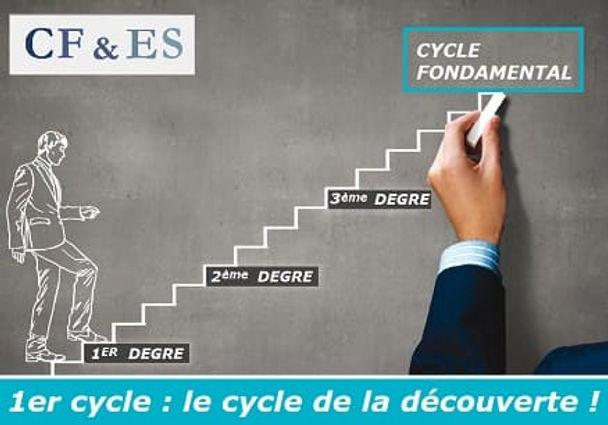 Le cycle de la découverte en sophrologie