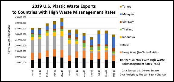 2019 US Plastic Waste Exports to Countri