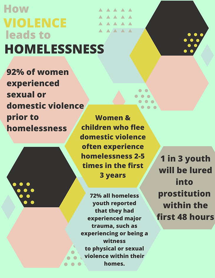 How VIOLENCE leads to HOMELESSNESS....pn