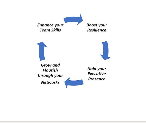 leadership skills cycle.png
