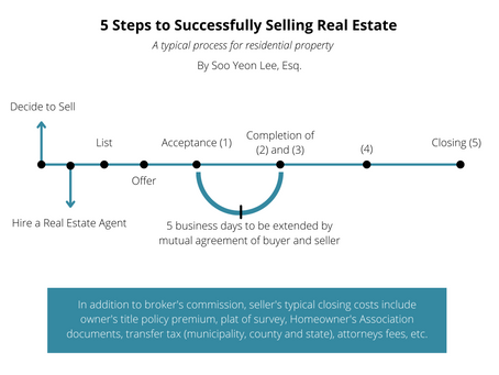 5 Steps to Successfully Selling Your Home