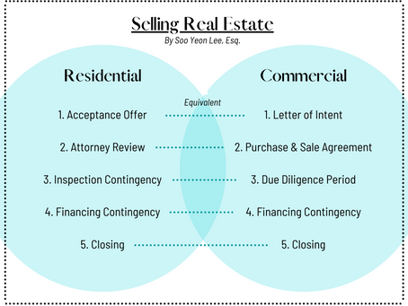 5 Steps to Successfully Selling Your Commercial Property